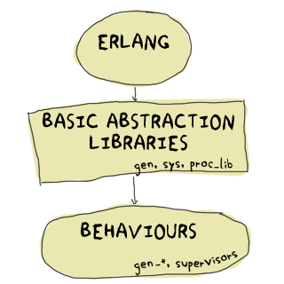 graph of Erlang/OTP abstraction layers: Erlang -> Basic Abstraction Libraries (gen, sys, proc_lib) -> Behaviours (gen_*, supervisors)