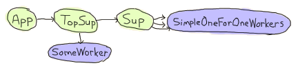 A diagram representing a supervision tree. The App supervises a process named 'TopSup', which supervises 'SomeWorker' and 'Sup', another supervisor. 'Sup' supervises 'SimpleOneForOneWorkers', many simple one for one workers.