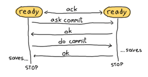 Both FSMs exchange an ack message. Then, one of them asks the other if it wants to commit. The other replies 'ok'. The first one tells it to do the commit. The second FSM saves its data, then replies saying it's done. The first one then saves its own data and both FSMs stop.