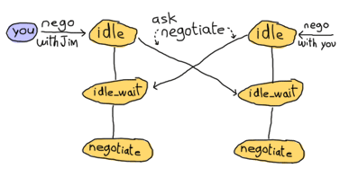 Both clients ask their own FSM to negotiate with the other and instantly switch to the 'idle_wait' state. Both negotiation questions will be handled in the idle_wait state. No further communications are needed and both FSMs move to negotiate state