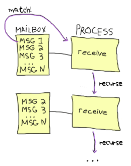 Visual explanation of how message matching is done when a message from the mailbox does match