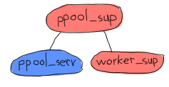 Shows the ppool_sup overlooking the ppool_serv and worker_sup