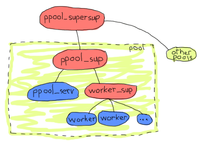 Same supervision tree as the last one with 'ppool_sup', except 'ppool_sup' is now part of the pool itself. A supervisor named ppool_supersup looks over the new pool and other pools too.