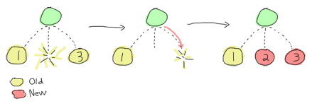 Out of 3 children process set out left to right under a single supervisor, the middle one dies, then the rightmost one is killed and then both are restarted