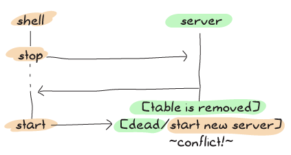 Similar to the previous graph, except that this time dying happens later due to ETS tables getting cleaned. Now the process dies at the same time as the shell tries to create a new server and there's a conflict