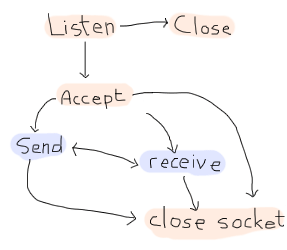 Diagram similar to the UDP one, although a listen state is added before the whole thing. That state can either move on to the 'accept' state (similar to 'open socket' for the possible branches) or to a close state.