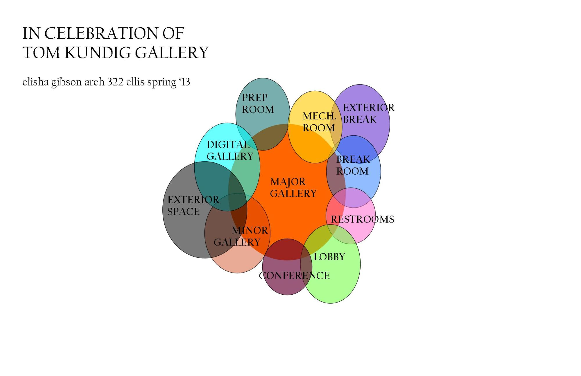 hight resolution of gallery bubble diagram