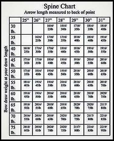 Easton Aluminum Arrow Chart : easton, aluminum, arrow, chart, Stickbow.com's,