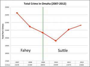 Crime in Omaha - Suttle spike 01