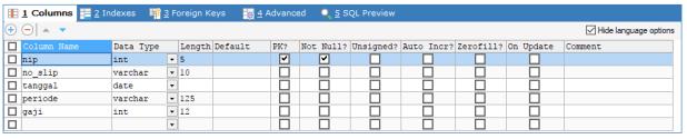 Merancang Database Penggajian