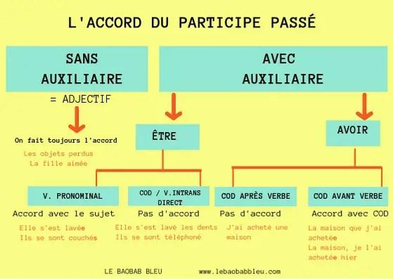 L'ACCORD DU PARTICIPE PASSÉ