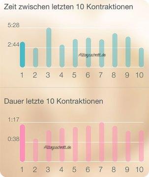 Geburtsbericht - Wehen-App - Kontraktionen