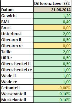 Differenz 30 Day Shred - Schlank in 30 Tagen - Level 3