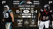 Infographie: Super Bowl 50