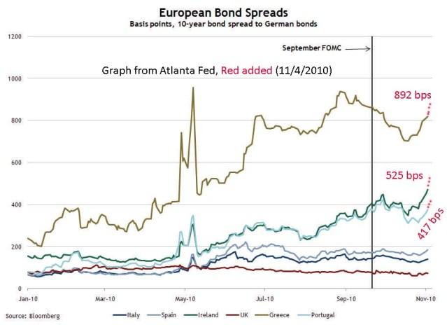 European Bond Spreads, Nov 4, 2010