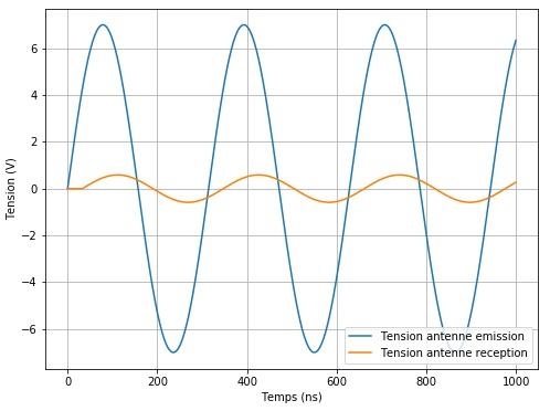 Tensions antennes en temporel