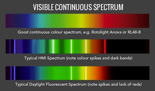 Tester la qualité de vos lumières avec le spectrascope de chez Rotolight.