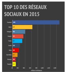 Abonnés réseaux sociaux monde 2015