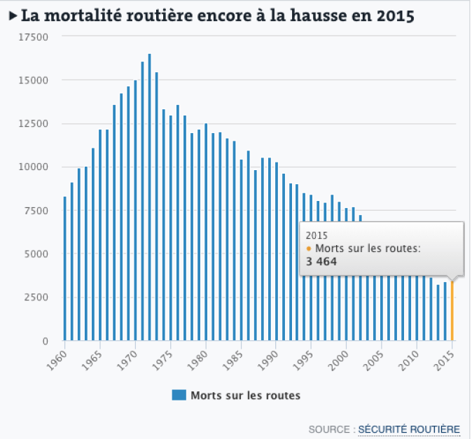 mortalite-routiere-france