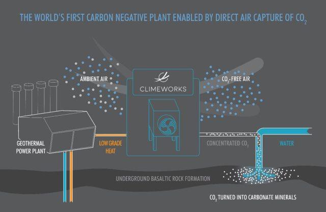 CarbFix première centrale à émissions négatives