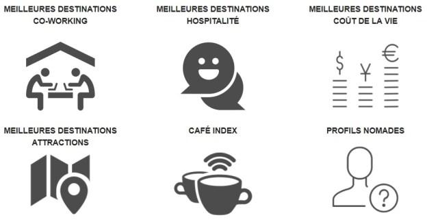 Top 25 des Meilleures Destinations pour Digital Nomades
