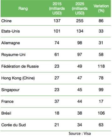 Os dez países com as maiores despesas de viagem em 2015
