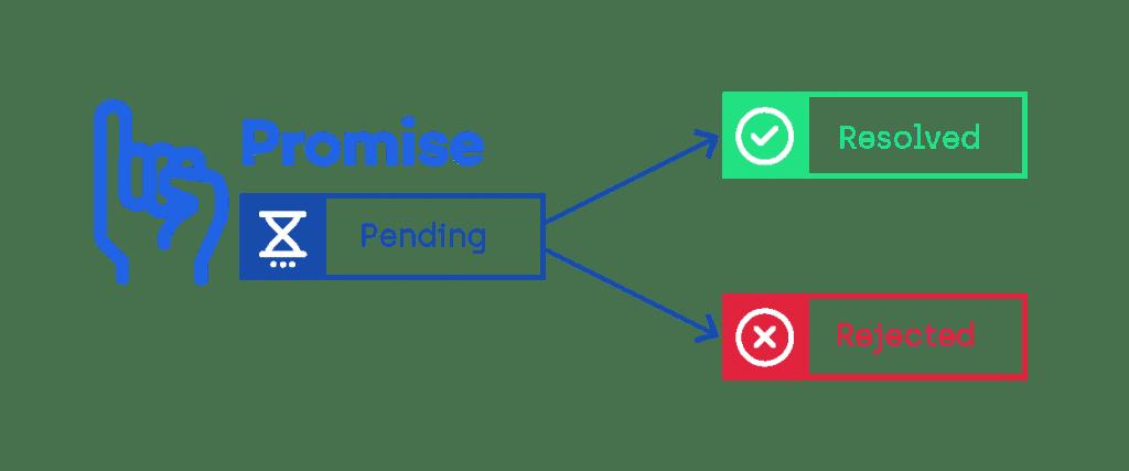 comment utiliser les promesses avec node js