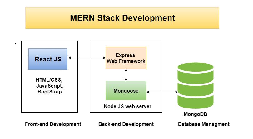 Schéma fonctionnement MERN