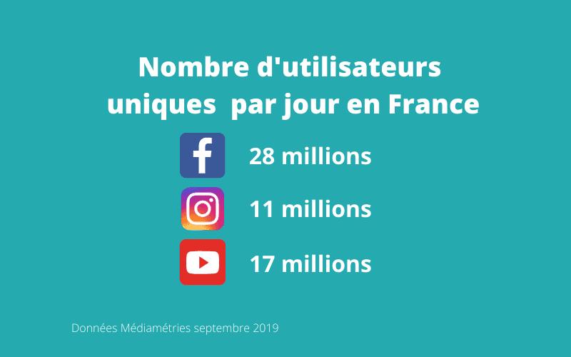 chiffres utilisateurs réseaux sociaux en France par jour