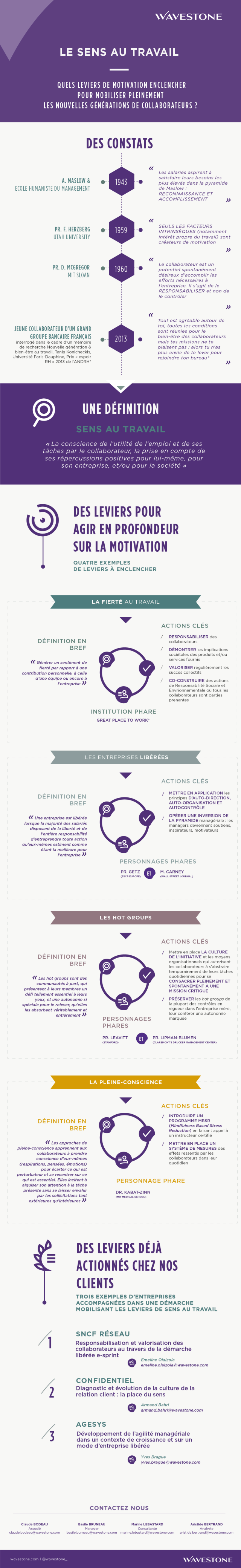 Infographie Motivation&sens au travail - mars 2017- Blog RH - VF