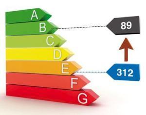 Classe Energétique DPE