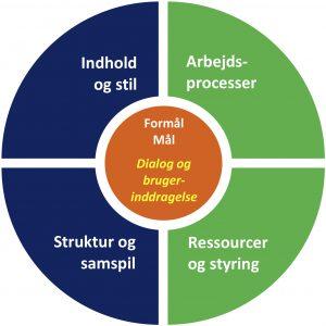 SoMe-Strategi-Model