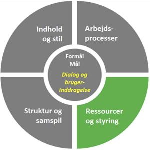 Ressourcer og styring