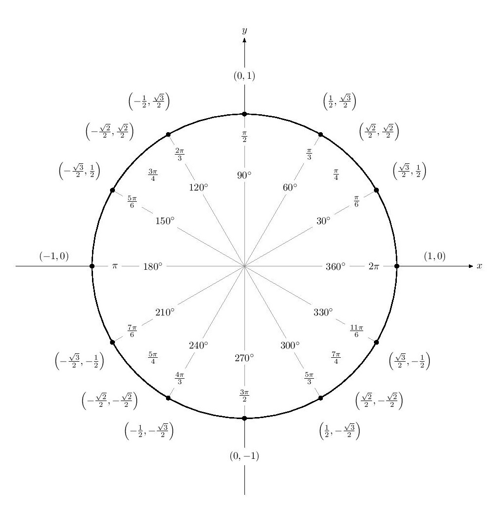 (Precalculus Review) Handout 1.4 Trigonometric Functions