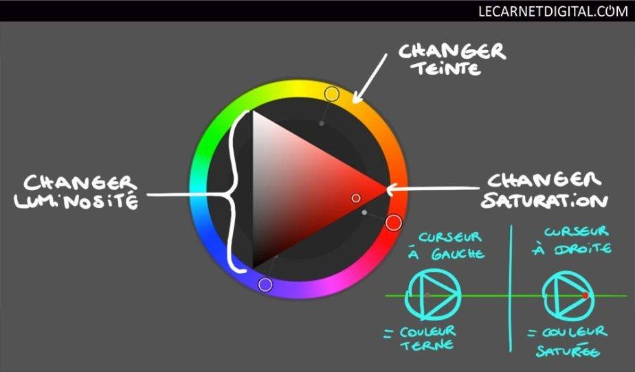Comment fonctionne une roue chromatique ?