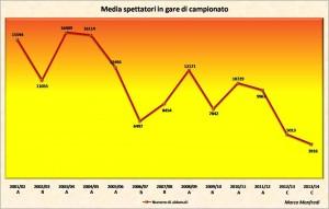spettatori media