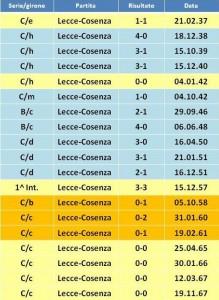 precedenti Lecce-Cosenza 1