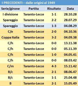tabella-precedenti-taranto1