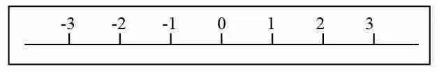 Representación de fracciones en la recta.