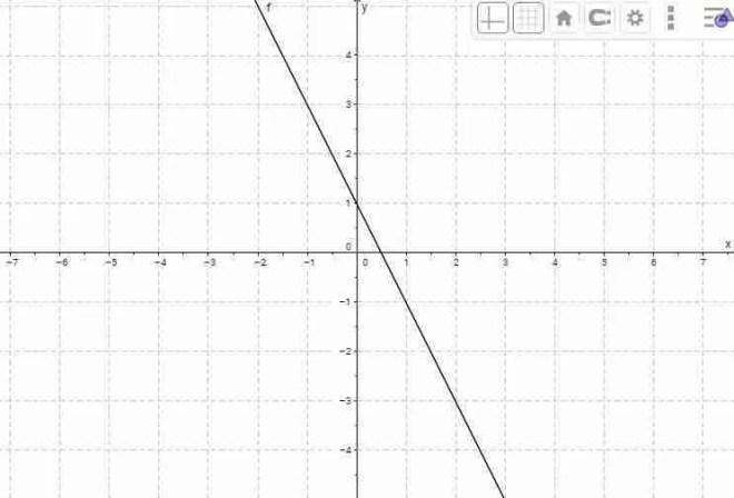 Gráfica de las soluciones de una ecuación lineal con dos incógnitas