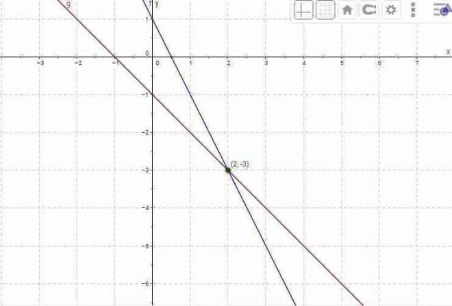 Método gráfico para resolver sistemas de ecuaciones.