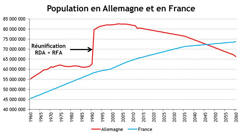 ... démographiques de l'Allemagne et de la France sont divergentes
