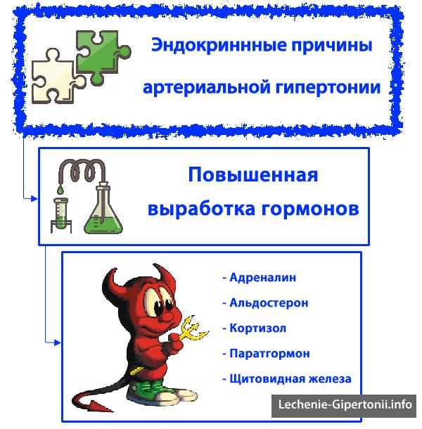 hipertenzijos diagnozė 2 šaukštai)