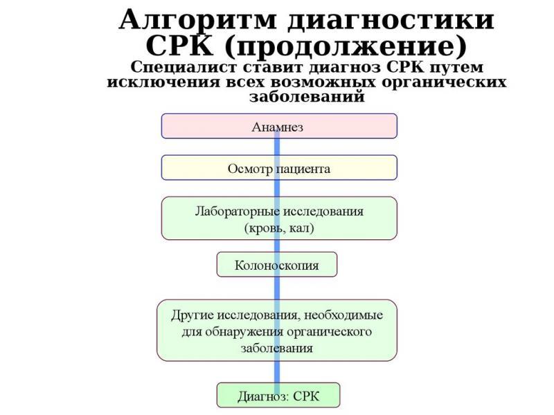 pierderea în greutate este comună cu ibs)