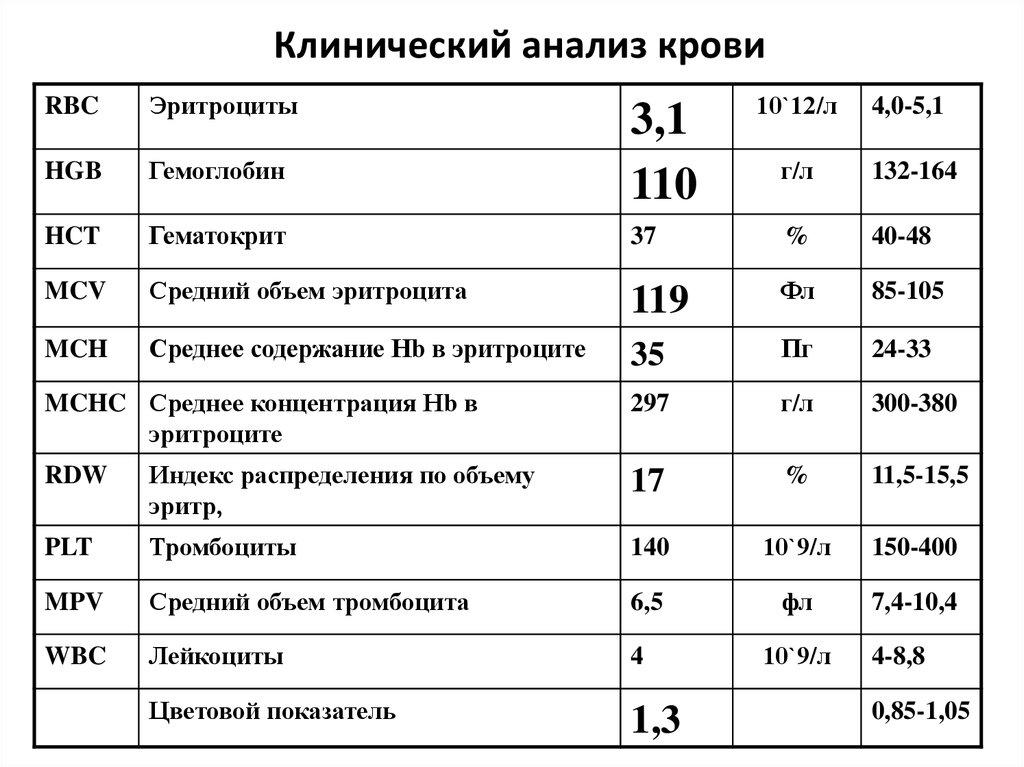 Общий клинический и биохимический анализ крови, анализ крови на сахар, анализ крови на гормоны
