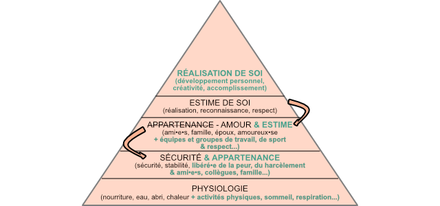 pyramide des besoins - maslow