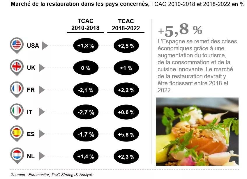 évolution du marché de la restauration.