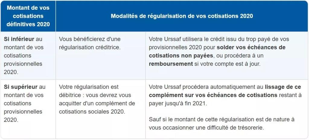 régularisation cotisation 2020