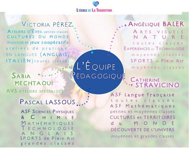 mind-mapp-lequipe-pedagogique
