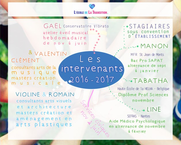 MIND MAPP les intervenants